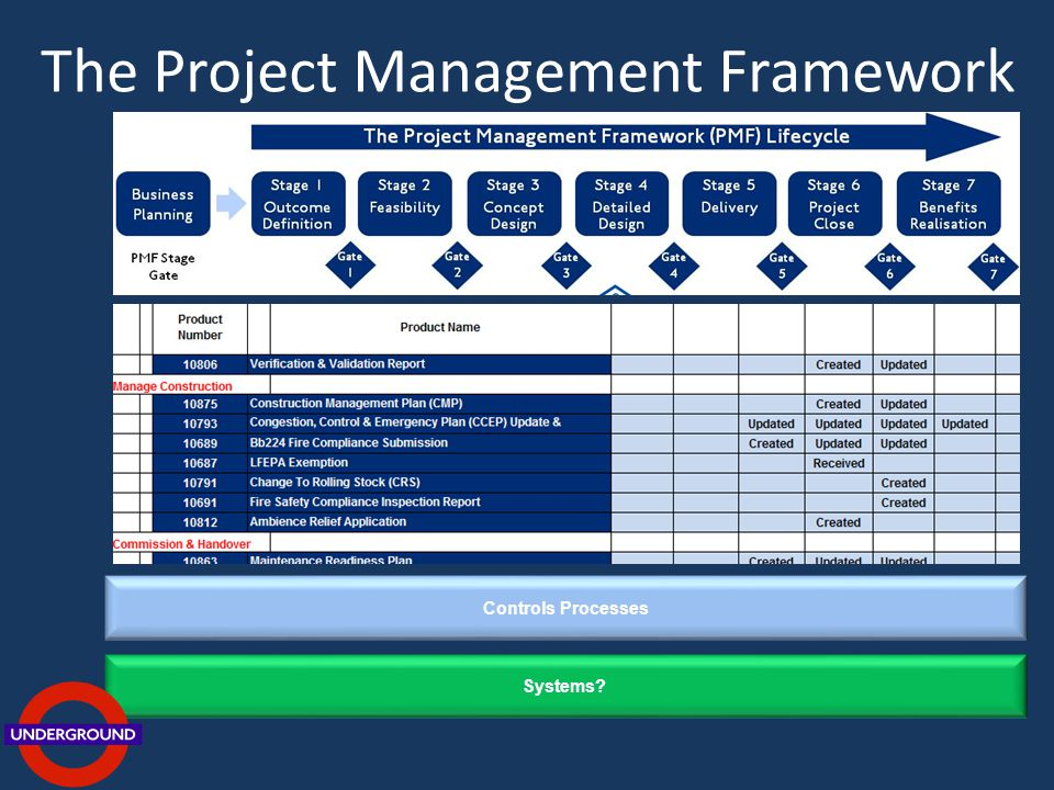 The Project Management Framework Controls Processes Systems?
