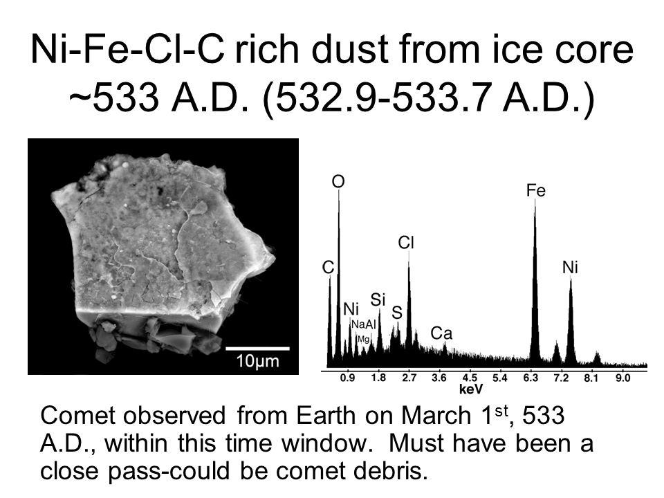 Ni-Fe-Cl-C rich dust from ice core ~533 A.D. (532.9-533.7 A.D.) Comet observed from Earth on March 1 st, 533 A.D., within this time window. Must have