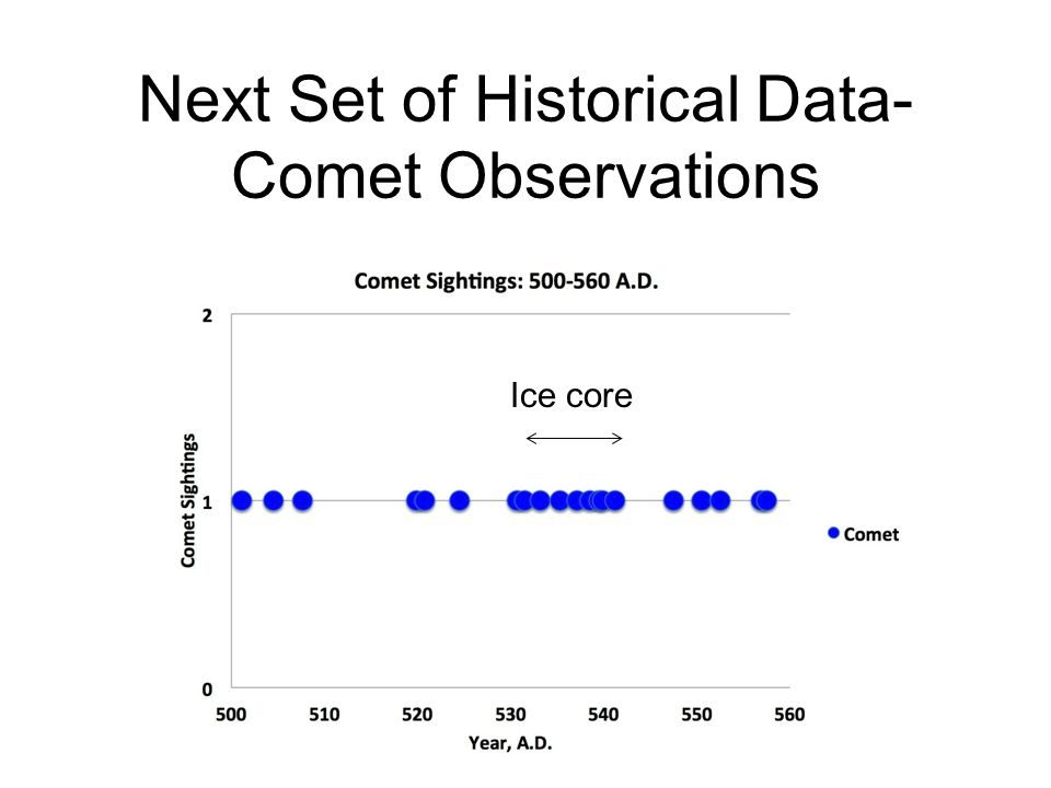 Next Set of Historical Data- Comet Observations Ice core