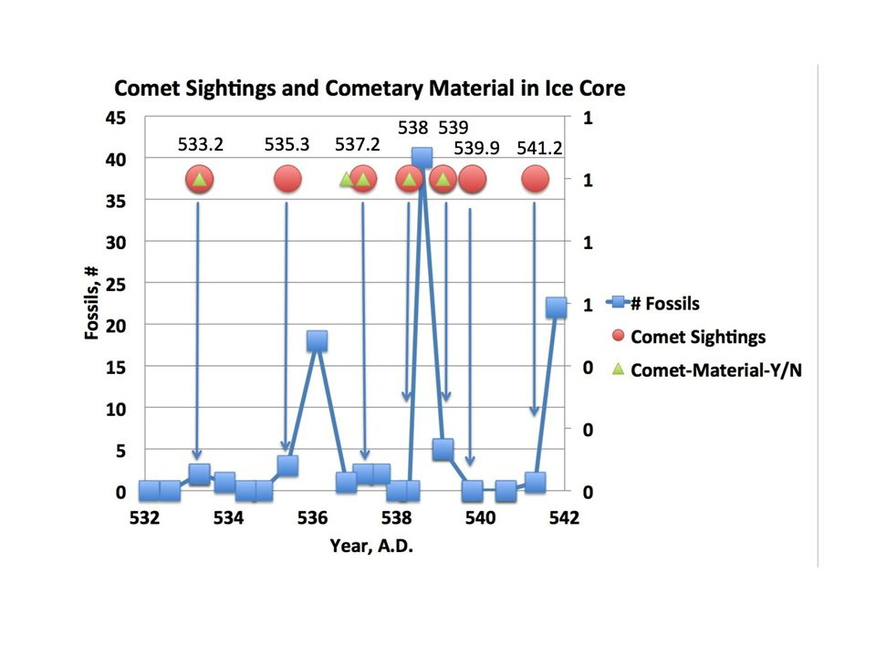 Comet Sightings and Fossils in Ice Core
