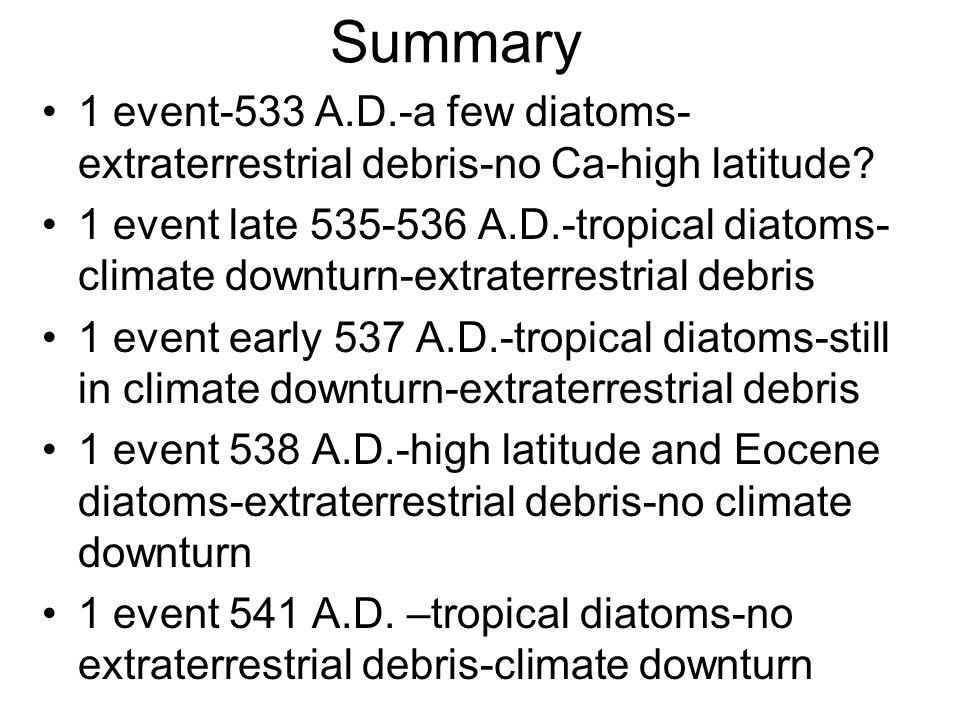 Summary 1 event-533 A.D.-a few diatoms- extraterrestrial debris-no Ca-high latitude? 1 event late 535-536 A.D.-tropical diatoms- climate downturn-extr