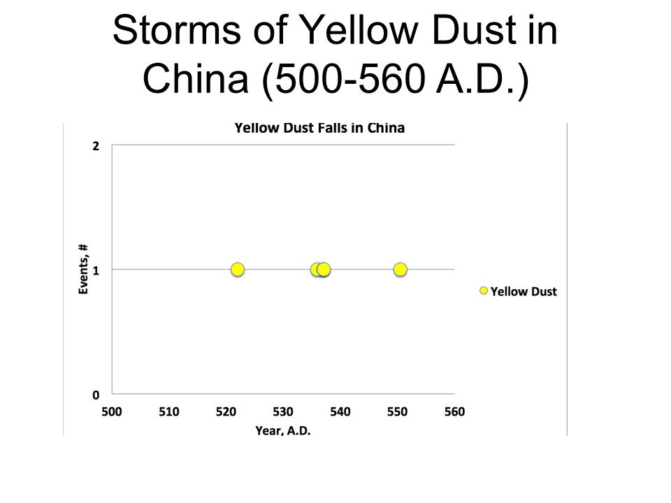 Storms of Yellow Dust in China (500-560 A.D.)