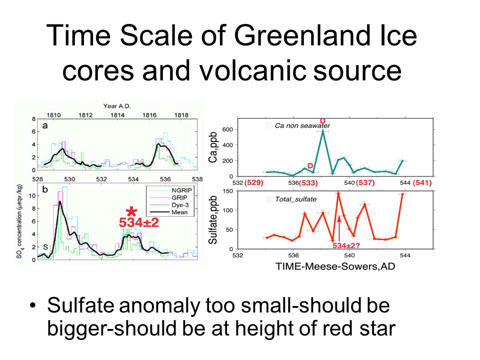 Time Scale of Greenland Ice cores and volcanic source Sulfate anomaly too small-should be bigger-should be at height of red star