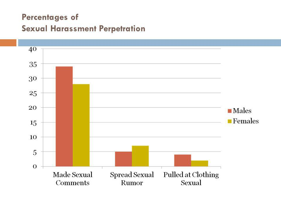 Percentages of Sexual Harassment Perpetration