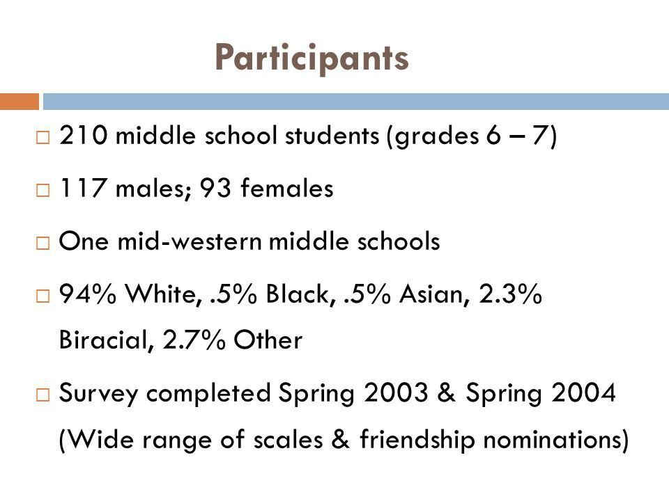 Participants 210 middle school students (grades 6 – 7) 117 males; 93 females One mid-western middle schools 94% White,.5% Black,.5% Asian, 2.3% Biraci