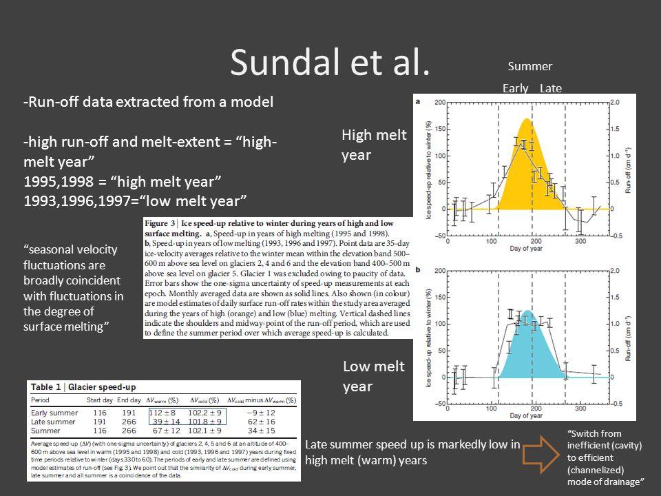 Sundal et al.