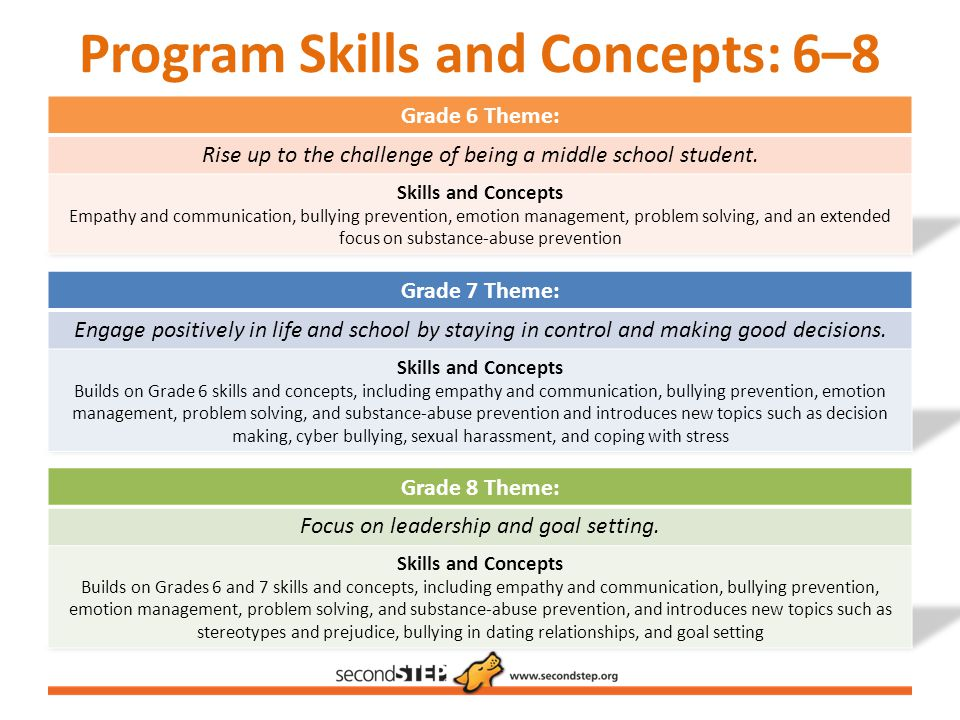 Program Skills and Concepts: 6–8