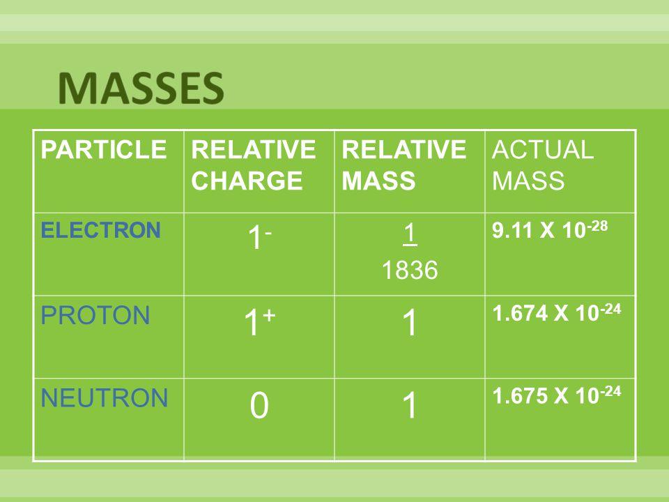PARTICLERELATIVE CHARGE RELATIVE MASS ACTUAL MASS ELECTRON 1-1- 1 1836 9.11 X 10 -28 PROTON 1+1+ 1 1.674 X 10 -24 NEUTRON 01 1.675 X 10 -24