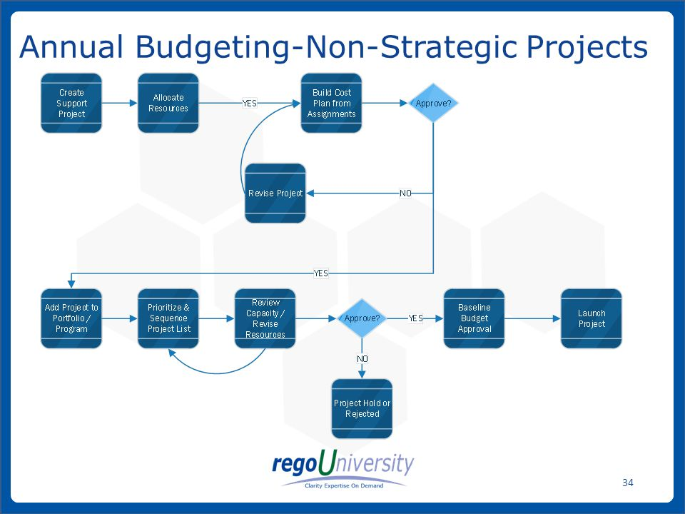 www.regoconsulting.comPhone: 1-888-813-0444 34 Annual Budgeting-Non-Strategic Projects
