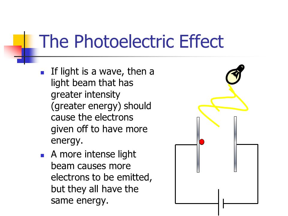 The Photoelectric Effect If light is a wave, then a light beam that has greater intensity (greater energy) should cause the electrons given off to hav