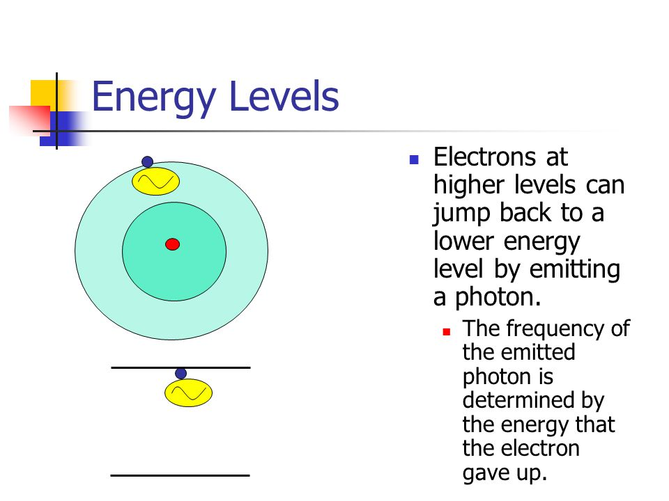 Energy Levels Electrons at higher levels can jump back to a lower energy level by emitting a photon. The frequency of the emitted photon is determined