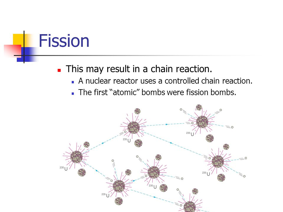 Fission This may result in a chain reaction. A nuclear reactor uses a controlled chain reaction. The first atomic bombs were fission bombs.
