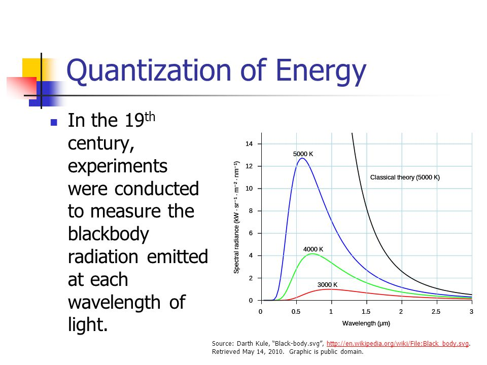 Quantization of Energy In the 19 th century, experiments were conducted to measure the blackbody radiation emitted at each wavelength of light. Source