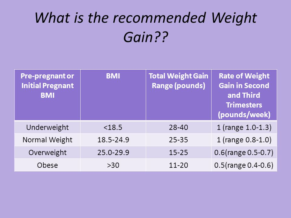 What is the recommended Weight Gain?.
