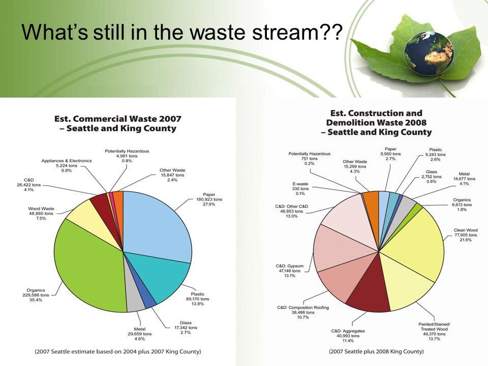 Whats still in the waste stream