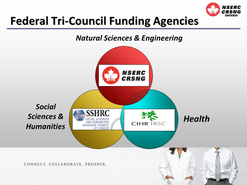 Federal Tri-Council Funding Agencies Health Social Sciences & Humanities Natural Sciences & Engineering