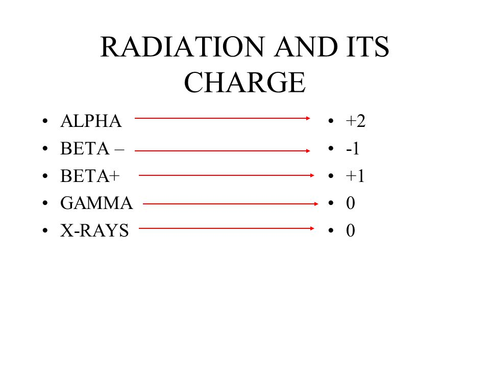 RADIATION AND ITS CHARGE ALPHA BETA – BETA+ GAMMA X-RAYS +2 +1 0