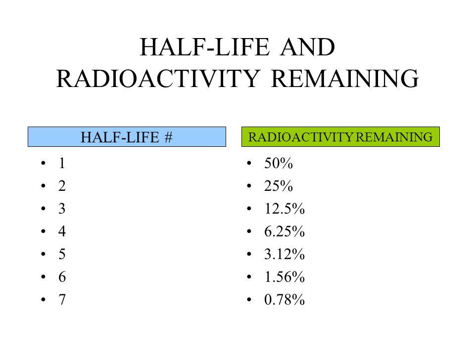 HALF-LIFE AND RADIOACTIVITY REMAINING 1 2 3 4 5 6 7 50% 25% 12.5% 6.25% 3.12% 1.56% 0.78% HALF-LIFE # RADIOACTIVITY REMAINING