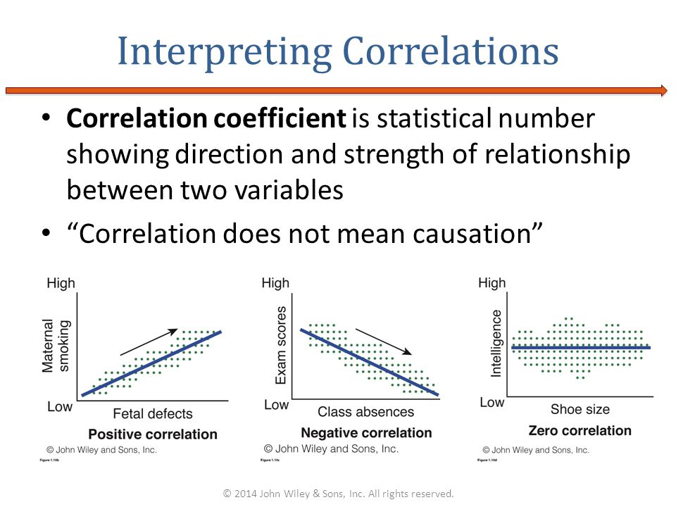 Correlation coefficient is statistical number showing direction and strength of relationship between two variables Correlation does not mean causation
