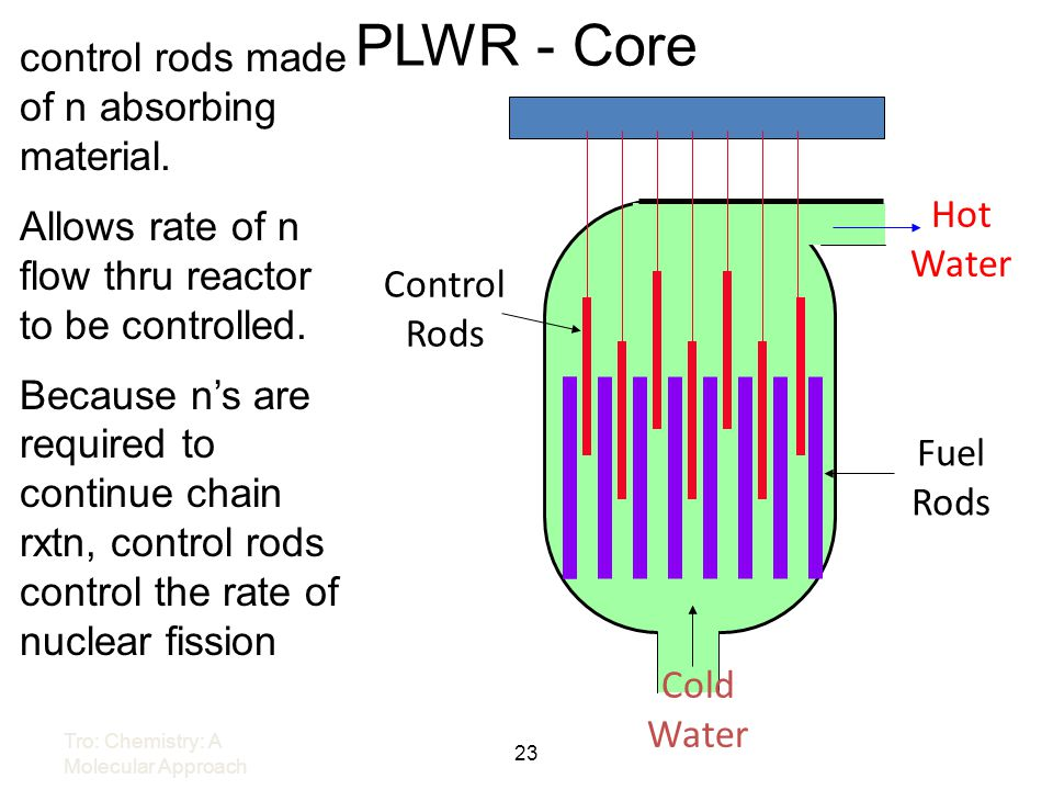 23 PLWR - Core Cold Water Fuel Rods Hot Water Control Rods control rods made of n absorbing material. Allows rate of n flow thru reactor to be control