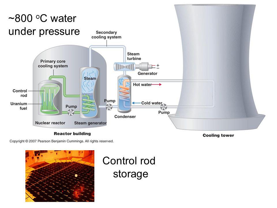Control rod storage ~800 o C water under pressure
