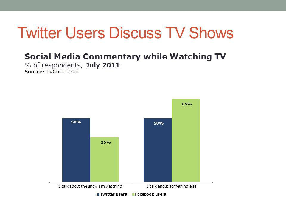 Twitter Users Discuss TV Shows Social Media Commentary while Watching TV % of respondents, July 2011 Source: TVGuide.com