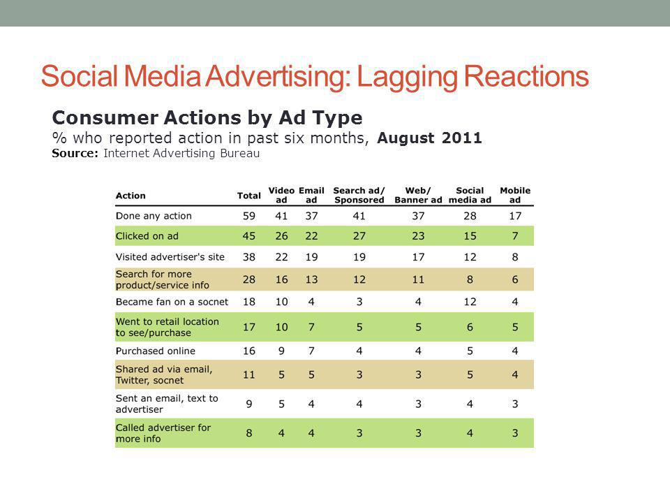 Social Media Advertising: Lagging Reactions Consumer Actions by Ad Type % who reported action in past six months, August 2011 Source: Internet Advertising Bureau