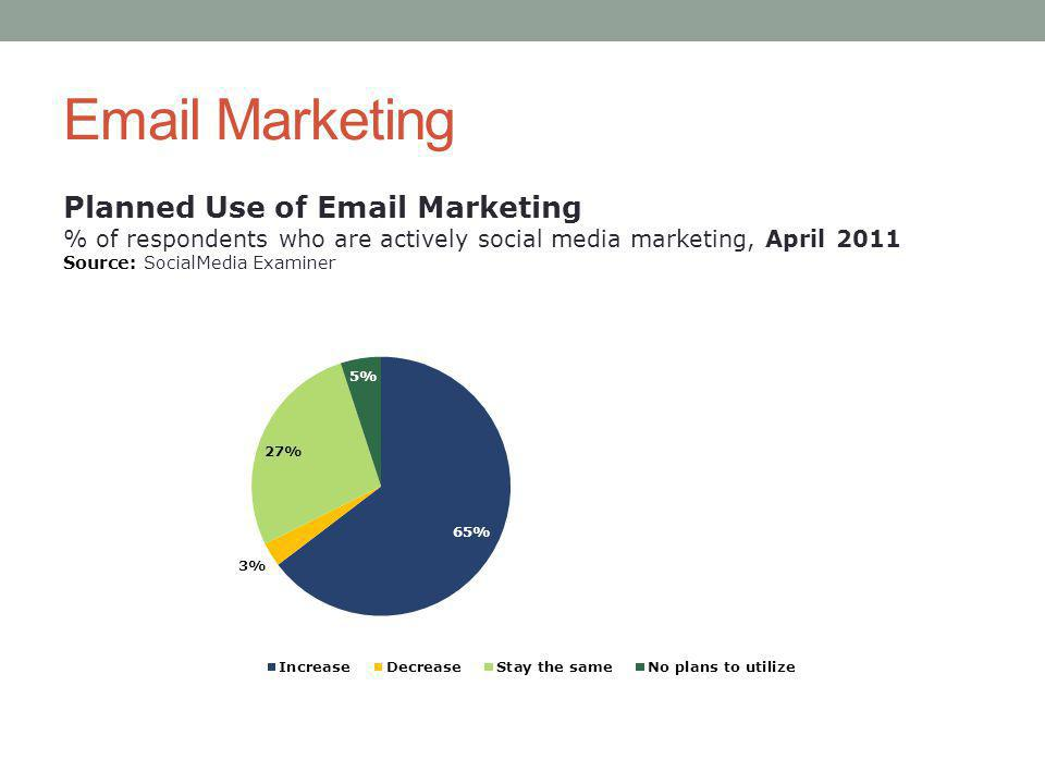 Email Marketing Planned Use of Email Marketing % of respondents who are actively social media marketing, April 2011 Source: SocialMedia Examiner