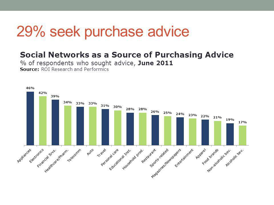 29% seek purchase advice Social Networks as a Source of Purchasing Advice % of respondents who sought advice, June 2011 Source: ROI Research and Performics