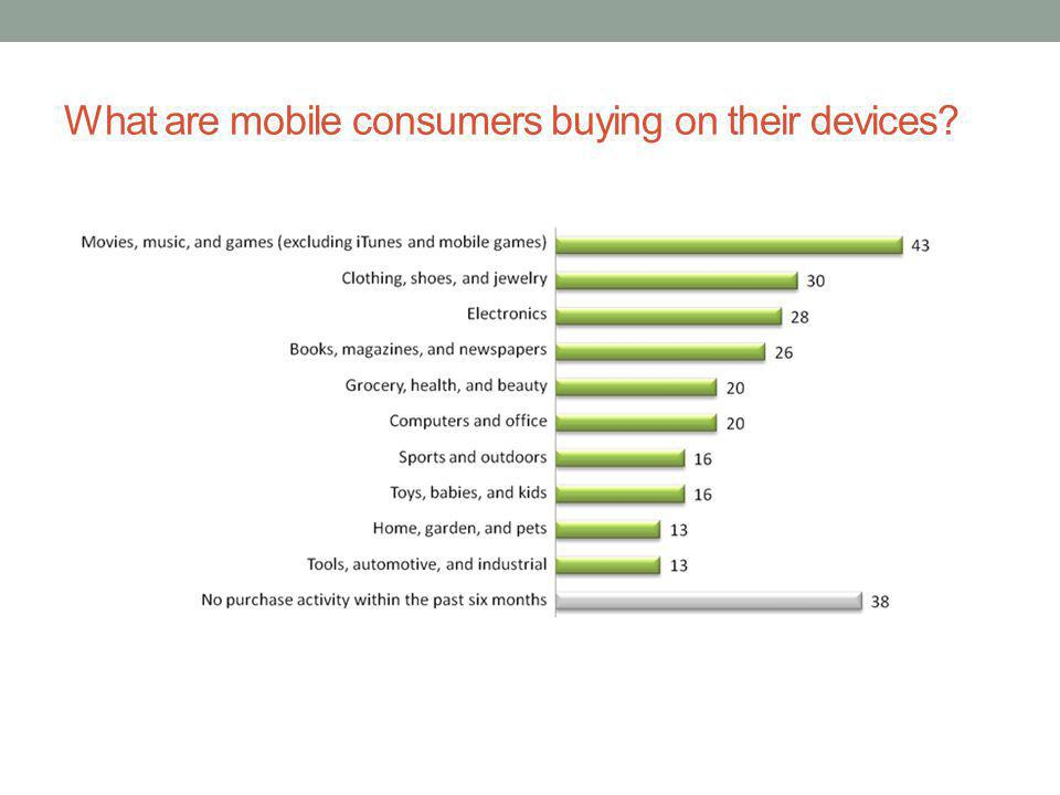 What are mobile consumers buying on their devices?