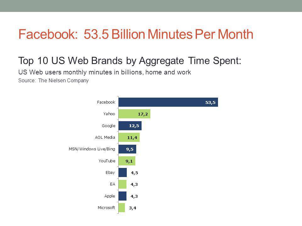 Google Alerts: Monitoring Tool Popular Social Media Monitoring Tools % of respondents, August 2011 Source: WebLiquid and RSW/US