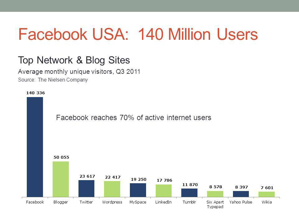 Facebook USA: 140 Million Users Top Network & Blog Sites Average monthly unique visitors, Q3 2011 Source: The Nielsen Company Facebook reaches 70% of active internet users