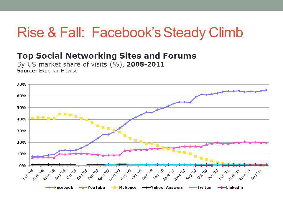 Rise & Fall: Facebooks Steady Climb Top Social Networking Sites and Forums By US market share of visits (%), 2008-2011 Source: Experian Hitwise
