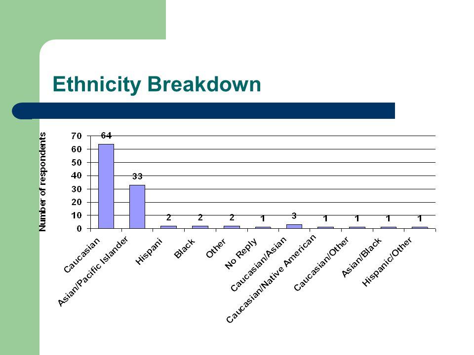 Ethnicity Breakdown
