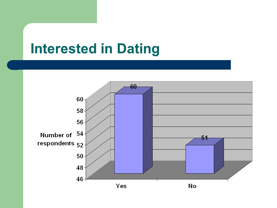 Interested in Dating