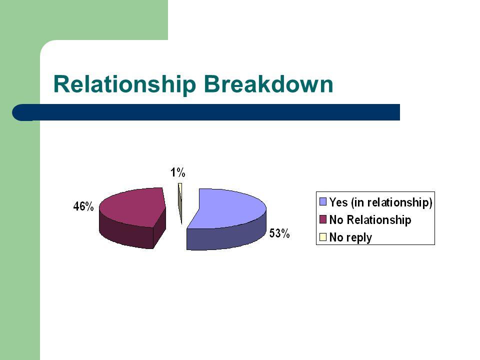 Relationship Breakdown