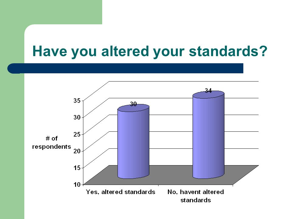 Have you altered your standards?