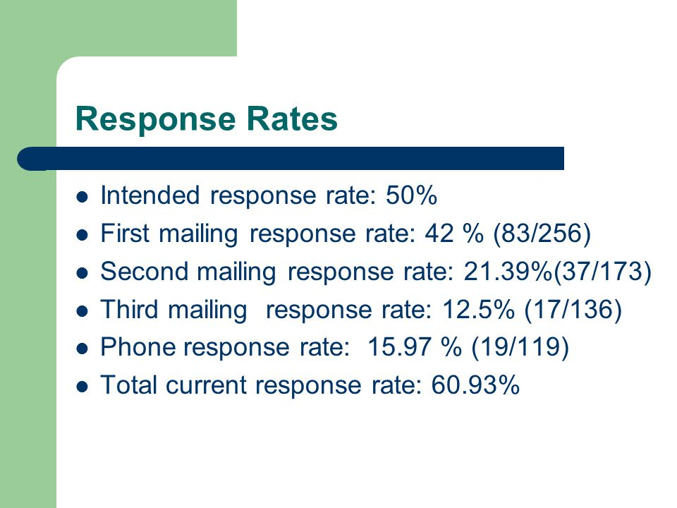 Response Rates Intended response rate: 50% First mailing response rate: 42 % (83/256) Second mailing response rate: 21.39%(37/173) Third mailing response rate: 12.5% (17/136) Phone response rate: 15.97 % (19/119) Total current response rate: 60.93%