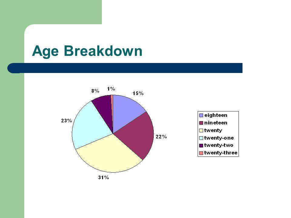 College Breakdown
