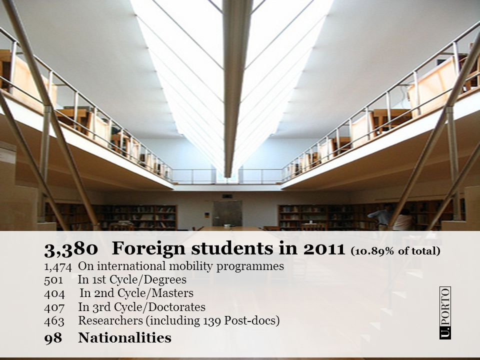3,380Foreign students in 2011 (10.89% of total) 1,474On international mobility programmes 501 In 1st Cycle/Degrees 404 In 2nd Cycle/Masters 407In 3rd