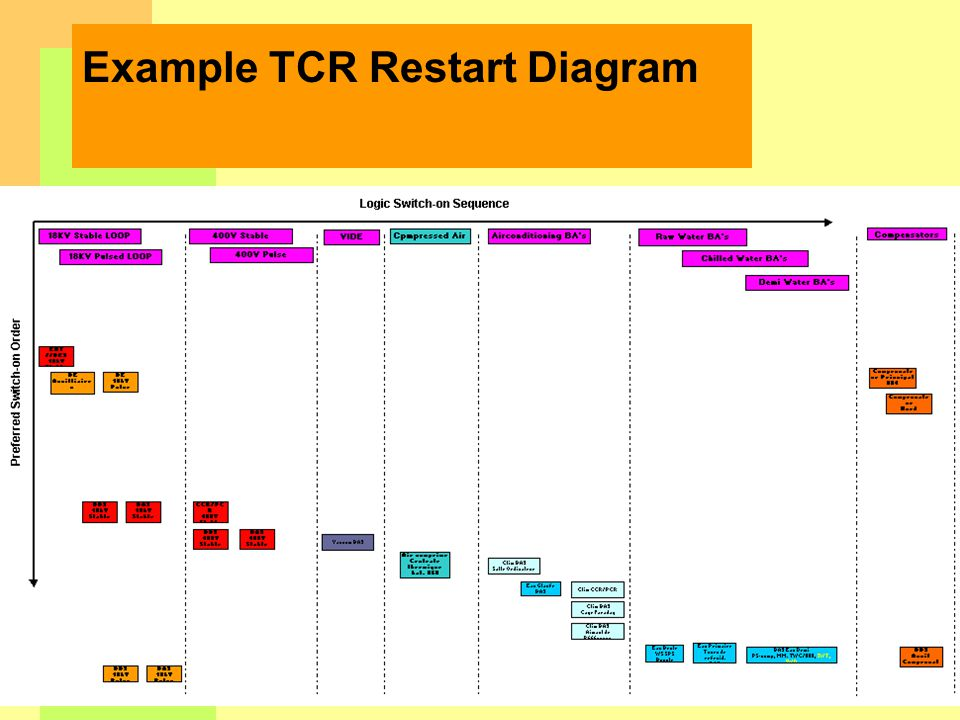 Example TCR Restart Diagram