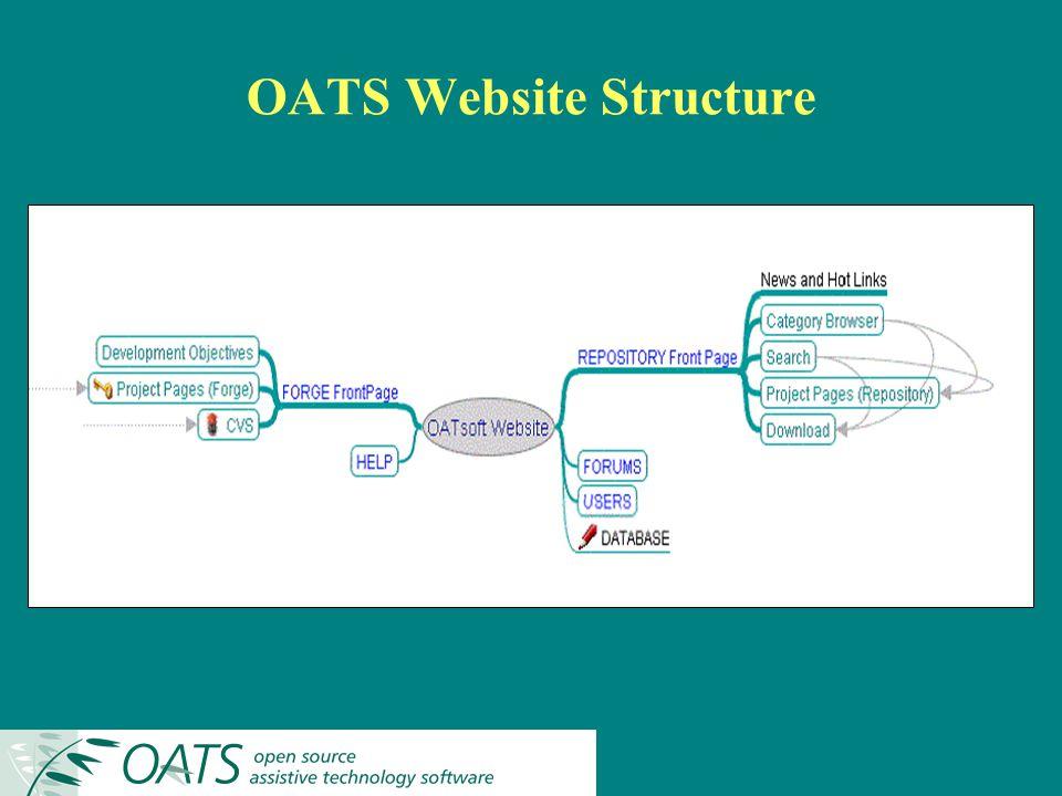 OATS Website Structure
