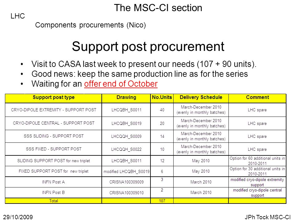 The MSC-CI section 29/10/2009JPh Tock MSC-CI LHC Components procurements (Nico) Support post procurement Visit to CASA last week to present our needs