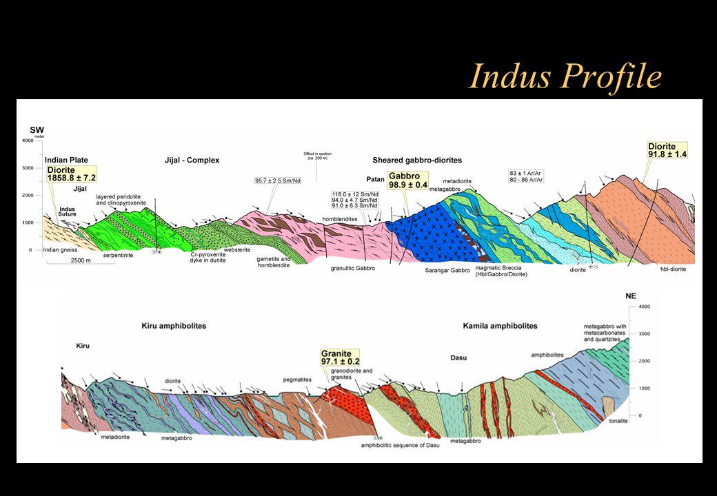 Indus Profile