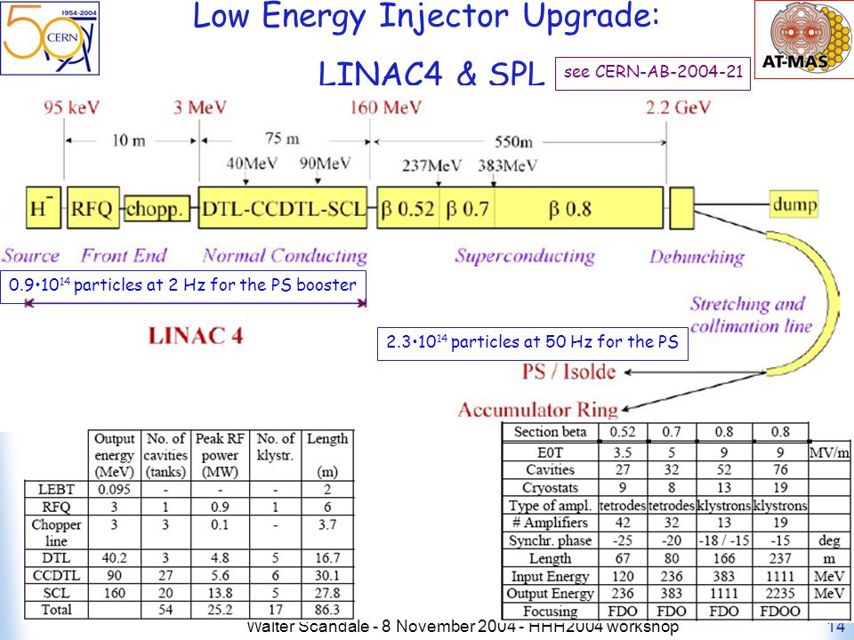 Walter Scandale - 8 November 2004 - HHH2004 workshop14 Low Energy Injector Upgrade: LINAC4 & SPL 0.910 14 particles at 2 Hz for the PS booster see CERN-AB-2004-21 2.310 14 particles at 50 Hz for the PS