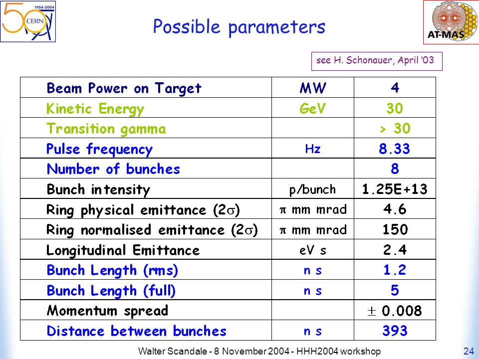 Walter Scandale - 8 November 2004 - HHH2004 workshop24 Possible parameters see H.