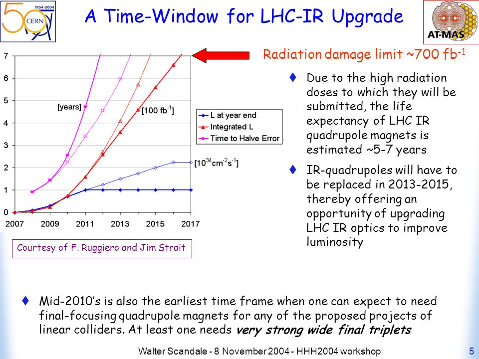 Walter Scandale - 8 November 2004 - HHH2004 workshop5 A Time-Window for LHC-IR Upgrade Due to the high radiation doses to which they will be submitted, the life expectancy of LHC IR quadrupole magnets is estimated ~5-7 years IR-quadrupoles will have to be replaced in 2013-2015, thereby offering an opportunity of upgrading LHC IR optics to improve luminosity Mid-2010s is also the earliest time frame when one can expect to need final-focusing quadrupole magnets for any of the proposed projects of linear colliders.