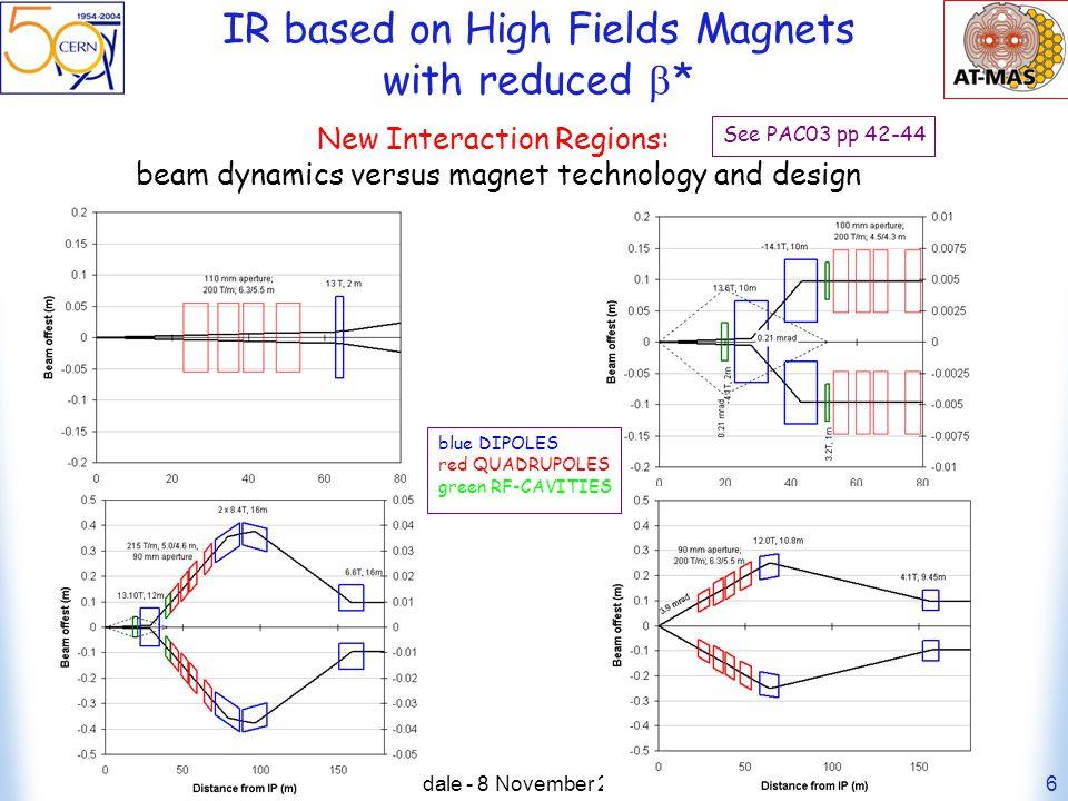 Walter Scandale - 8 November HHH2004 workshop6 IR based on High Fields Magnets with reduced * New Interaction Regions: beam dynamics versus magnet technology and design See PAC03 pp blue DIPOLES red QUADRUPOLES green RF-CAVITIES