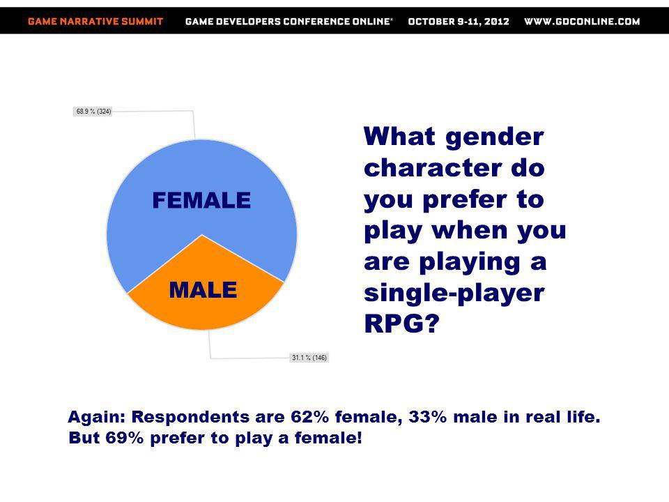 FEMALE MALE What gender character do you prefer to play when you are playing a single-player RPG? Again: Respondents are 62% female, 33% male in real