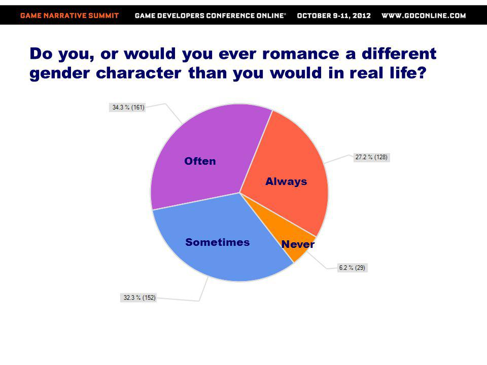Do you, or would you ever romance a different gender character than you would in real life? Often Always Sometimes Never